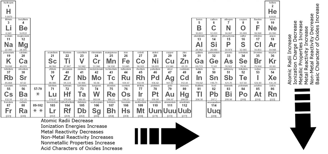 Patterns periodic table a very reactive element means it may very vigorously react with moisture or air but an element that is unreactive may not form any compounds at all urtaz Choice Image